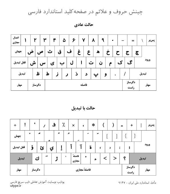 چینش حروف در صفحه کلید استاندارد فارسی