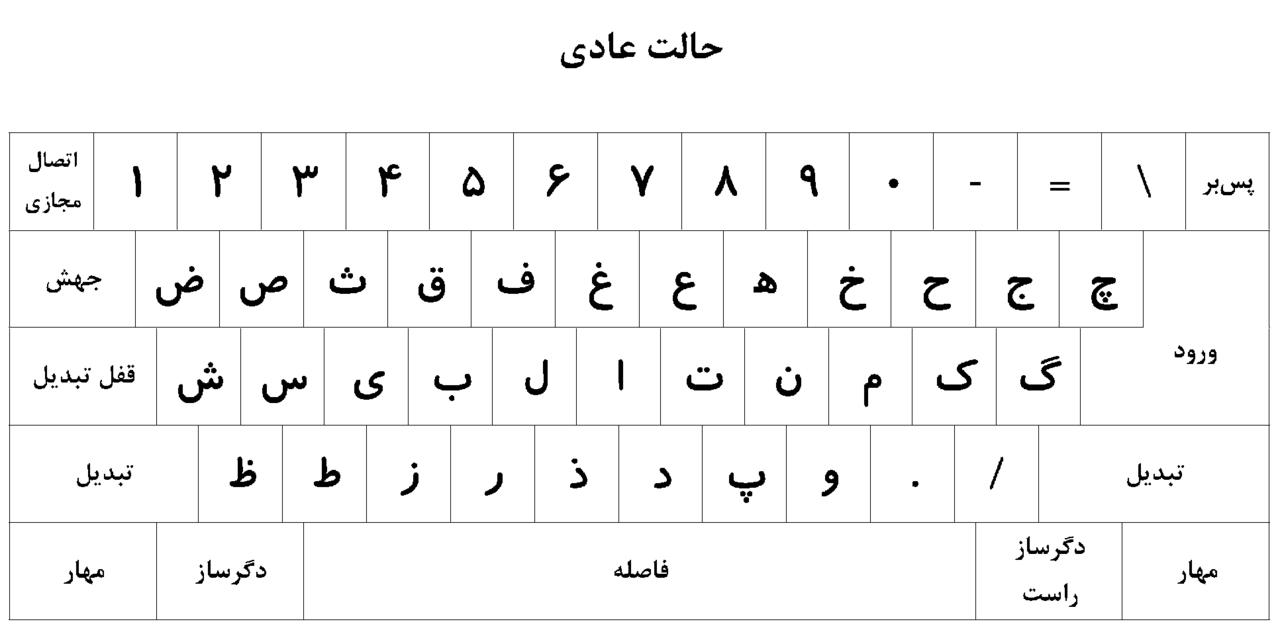 کیبورد استاندارد فارسی