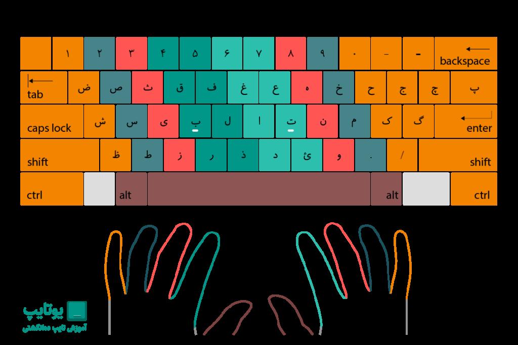 محل قرارگیری انگشتان در تایپ ده انگشتی
